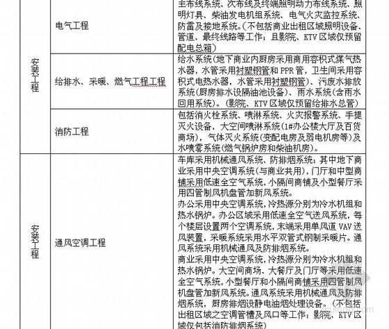 [上海]2012年高层综合楼(含地下室)建筑工程项目造价指标分析