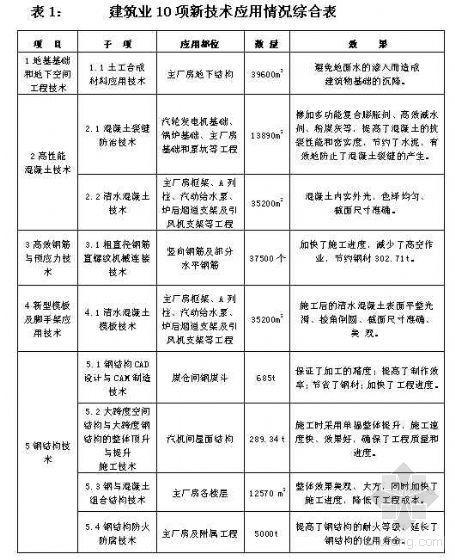 [河南]某火电厂工程新技术应用综合报告