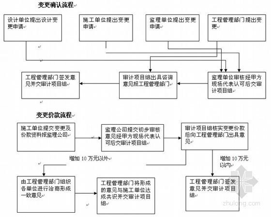 市政工程全过程跟踪审计和结算审计实施方案(50页)