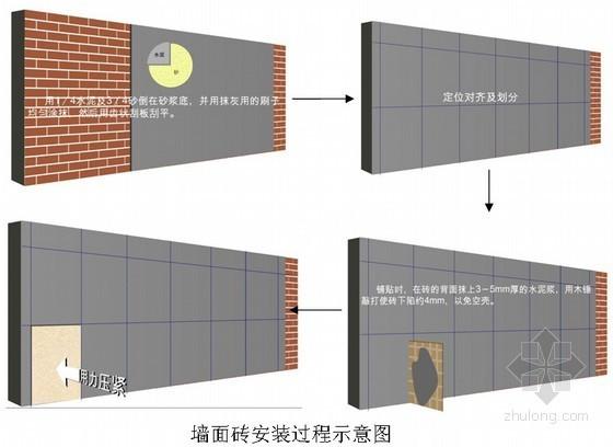 [天津]大型钢结构会展中心室内精装修工程施工组织设计(鲁班奖,国企施工单位)