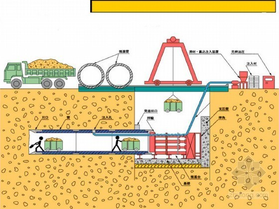 市政道路改造工程排水顶管施工专项方案(竖井开挖支护)