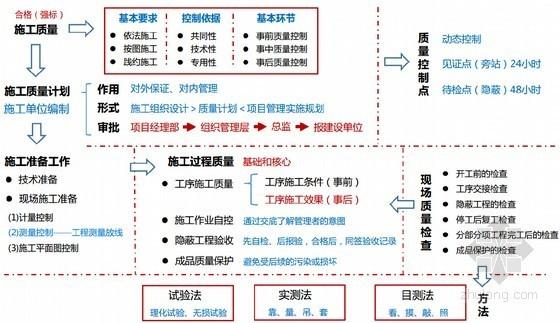 2016年一级建造师《建设工程项目管理》精讲班讲义(七章 430余页)