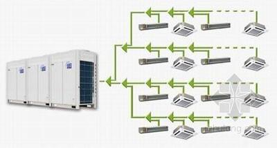 VRV系统比较资料下载-大金VRV系统与三菱电机变频多联系统比较