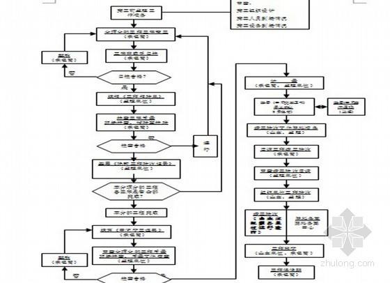 房建工程监理投标大纲(精简版 范本 63页)