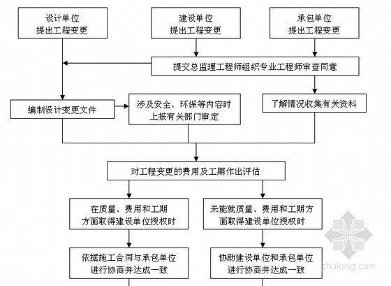 [天津]商业大厦人防工程监理规划