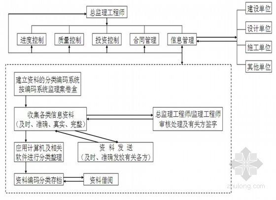 [山西]矿井重组及整合改扩建工程监理大纲130页(质控措施详细)