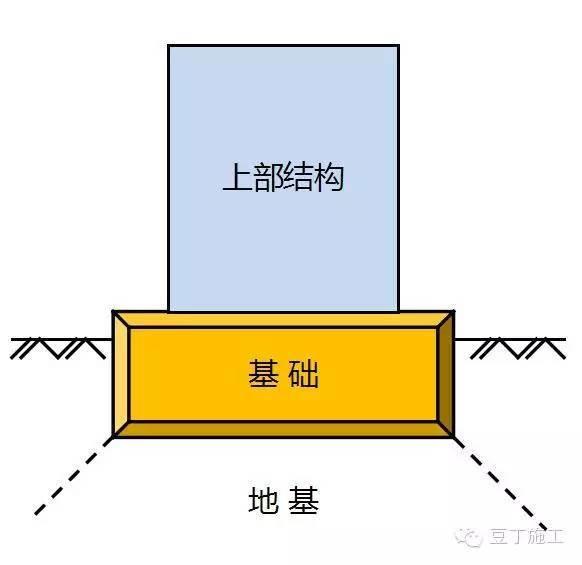 请记住:地基和基础不是一回事,常用地基处理方式有10种