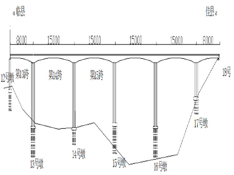 连续刚构桥大桥动静载试验检测方案(word,19页)