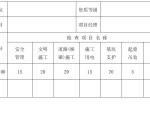 市政工程安全检查评分表(word,12页)
