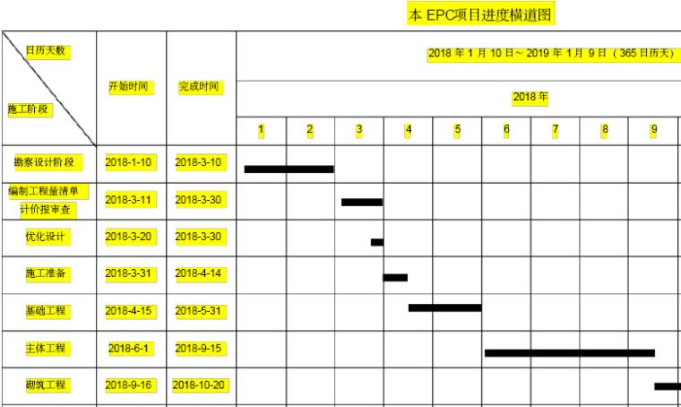 EPC工程项目管理要点(3个模板)