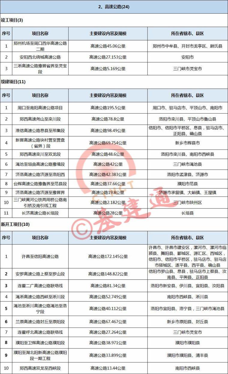 3万亿!2018年河南省铁路、公路、机场、航道项目出炉(含具体项_3