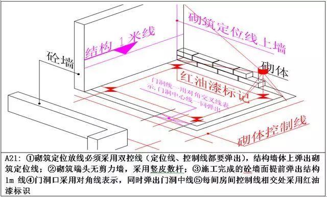 测量放线施工标准化做法图册,精细到每一步!_16