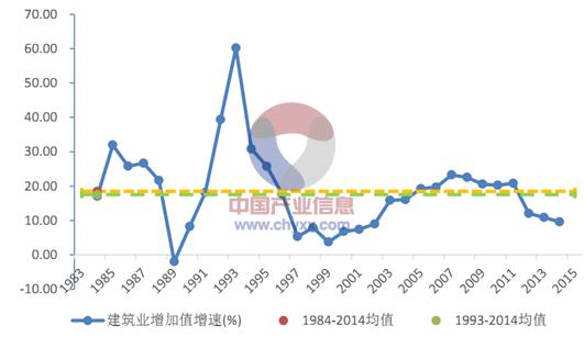 2015年中国建筑工程行业发展现状及投资前景分析[图]_11