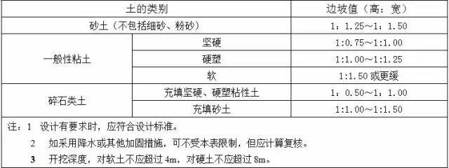 土方工程施工质量监理实施细则