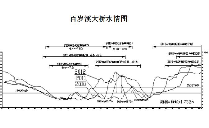 [宜昌]三峡库区深水桥梁主要施工技术介绍(共81页)