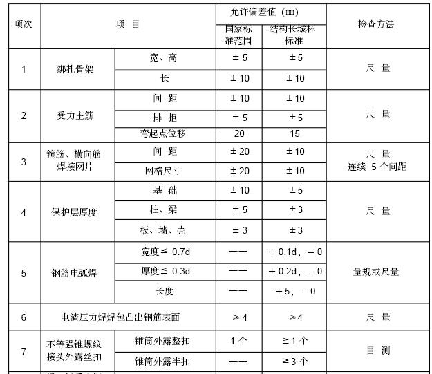 [安徽]安置房小区工程项目监理大纲(462页,图文丰富)_5