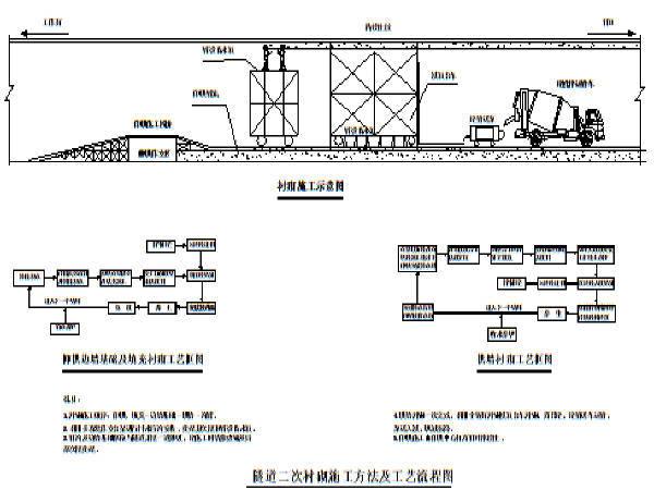 29公里铁路客运专线工程技术标445页(知名集团,路桥隧轨道)