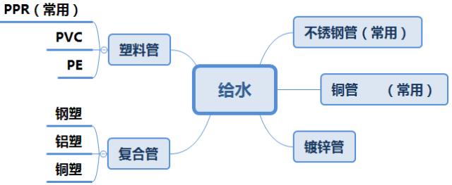 水电管线类材料介绍