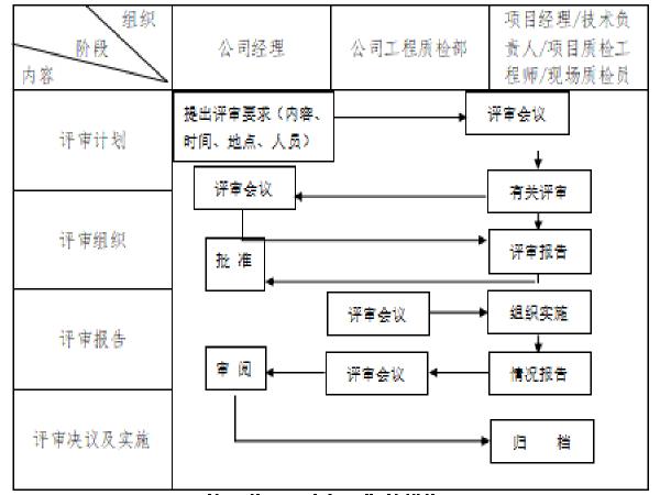 沥青混凝土路面施工组织设计(38页)