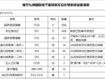 [广西]南宁某大型地下停车场车辆诱导系统全套施工图(含清单)