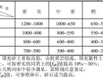 JTGD63-2007公路桥涵地基与基础设计规范
