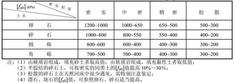 JTGD63-2007公路桥涵地基与基础设计规范_1