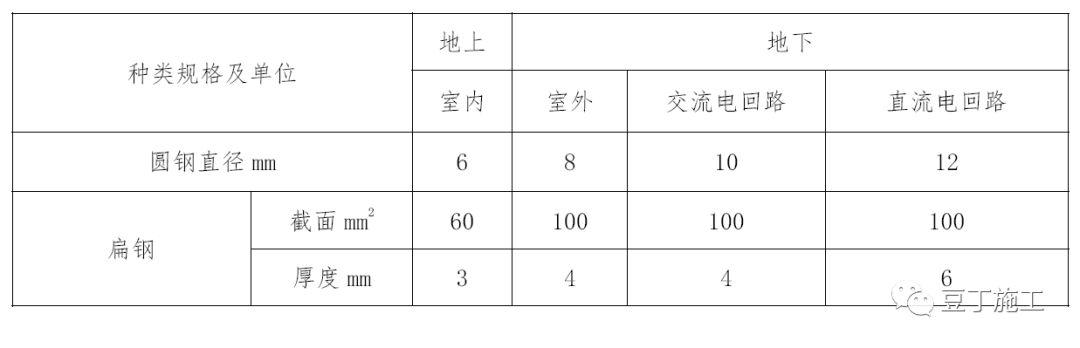 火遍建筑圈的碧桂园SSGF工业化建造体系-临水临电标准做法详解_20