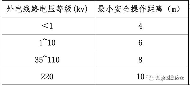 碧桂园临水临电标准做法详解!_3