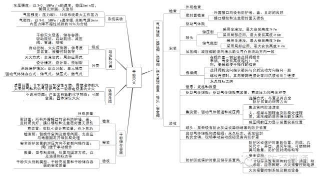 注册消防工程师这22张知识体系导图必须熟记于心!_10