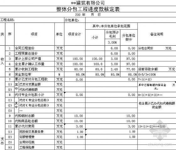 上海某大型建筑企业分包工程进度款核定表格及说明