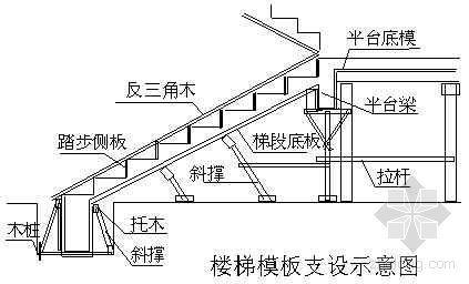 楼梯模板支设示意图