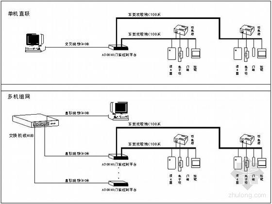 A300H1门禁控制平台系统图