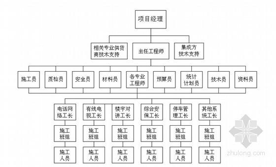 [四川]高层住宅楼智能化弱电集成系统施工组织设计79页