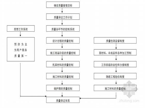 [浙江]框筒结构商务楼装饰施工组织设计(争鲁班奖)