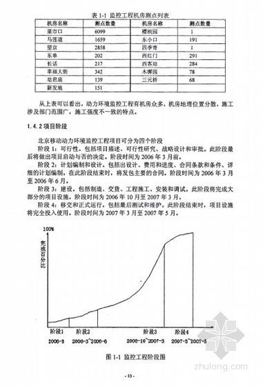 [硕士]北京移动动力环境监控工程进度、费用和质量控制[2008]