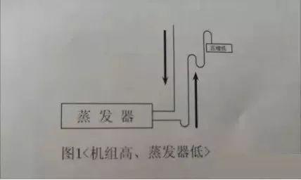 制冷系统中特殊位置处理方法