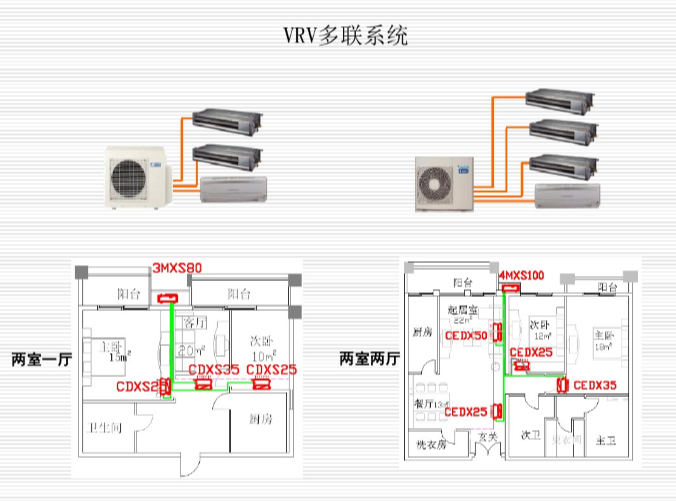 VRV暖通空调施工方案资料下载-暖通空调基本概念与专业接口设计(内部培训)