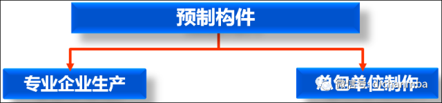 (全套)装配式混凝土结构『关键施工技术与验收标准』