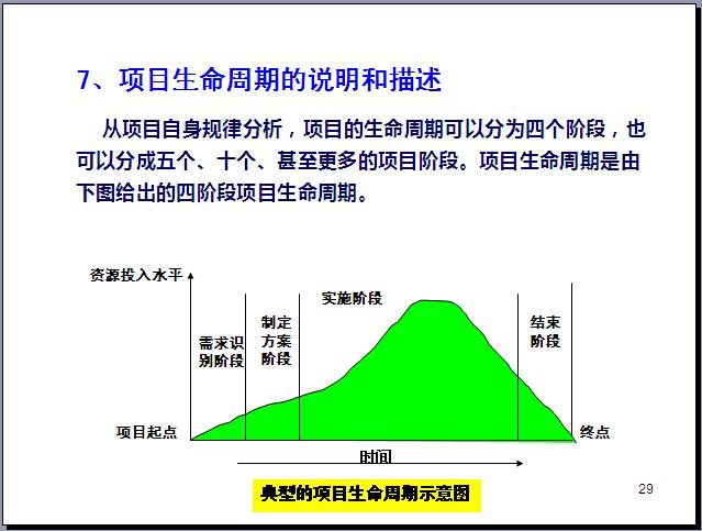 工程项目管理知识体系全貌讲解(270页,图文丰富)_3