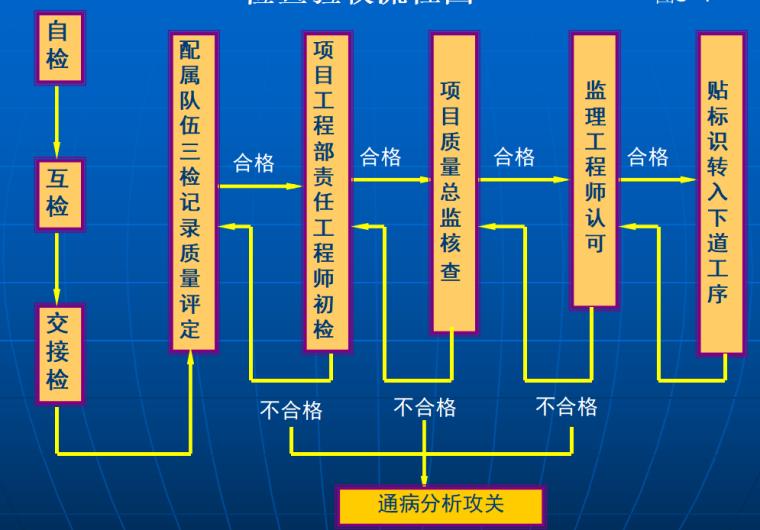 [全国]建筑工程质量创精品策划方案(共57页)