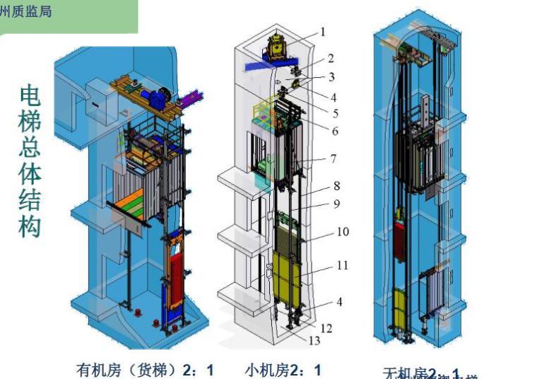 建筑工程电扶梯安装培训精华讲义(290页,图片丰富)_3