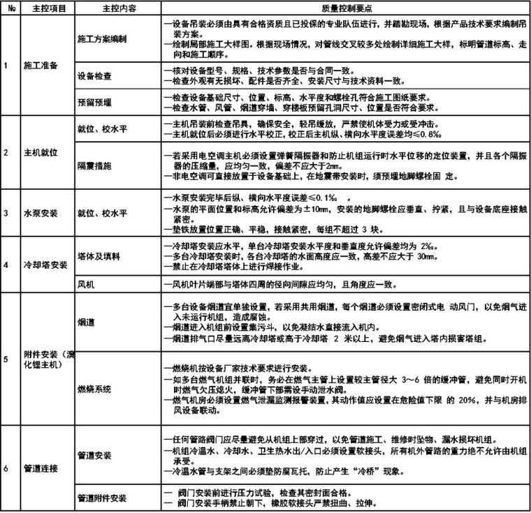 医院及手术室空调系统设计应用参考手册_42