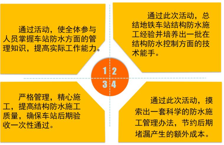 [中铁]地铁主体结构防水质量控制(27页)