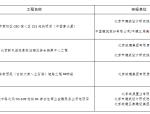 2017北京市建筑信息模型(BIM)应用示范工程立项项目表