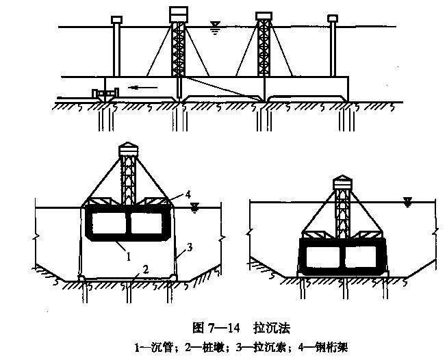 隧道之七沉管隧道施工(PPT,123页)-拉沉法