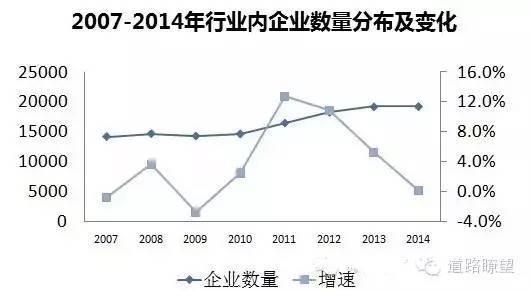 2014~2016年工程勘察设计行业发展现状及市场分析预测