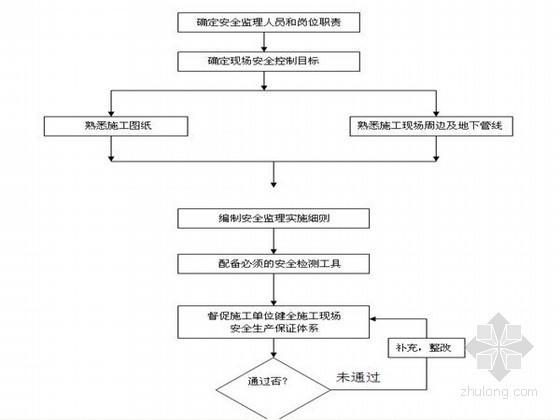 [上海]框架结构办公楼安全监理方案