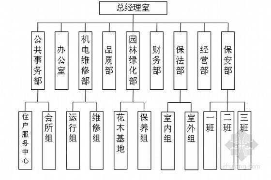 物业管理公司的组织架构