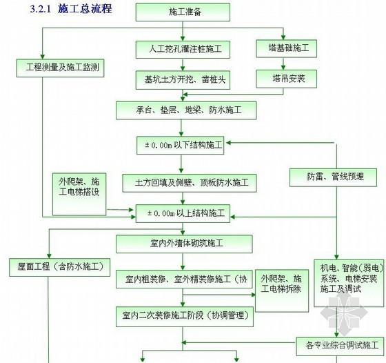 [辽宁]框筒结构高层办公楼施工组织设计(附流程图)