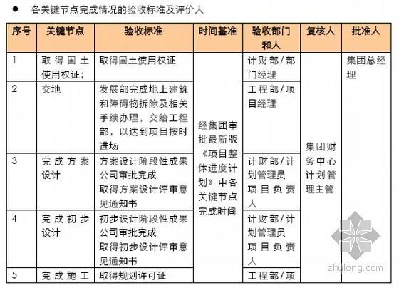房地产项目进度计划关键节点管理办法(简明版)